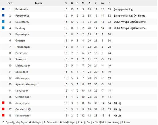 Spor Toto Süper Lig'in 21. haftasında Galatasaray, Trabzonspor'u 3-1 mağlup etmeyi başardı.