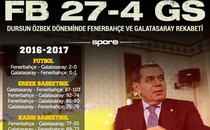 F.BAHÇE'DEN 'TARİHİ' FARK!