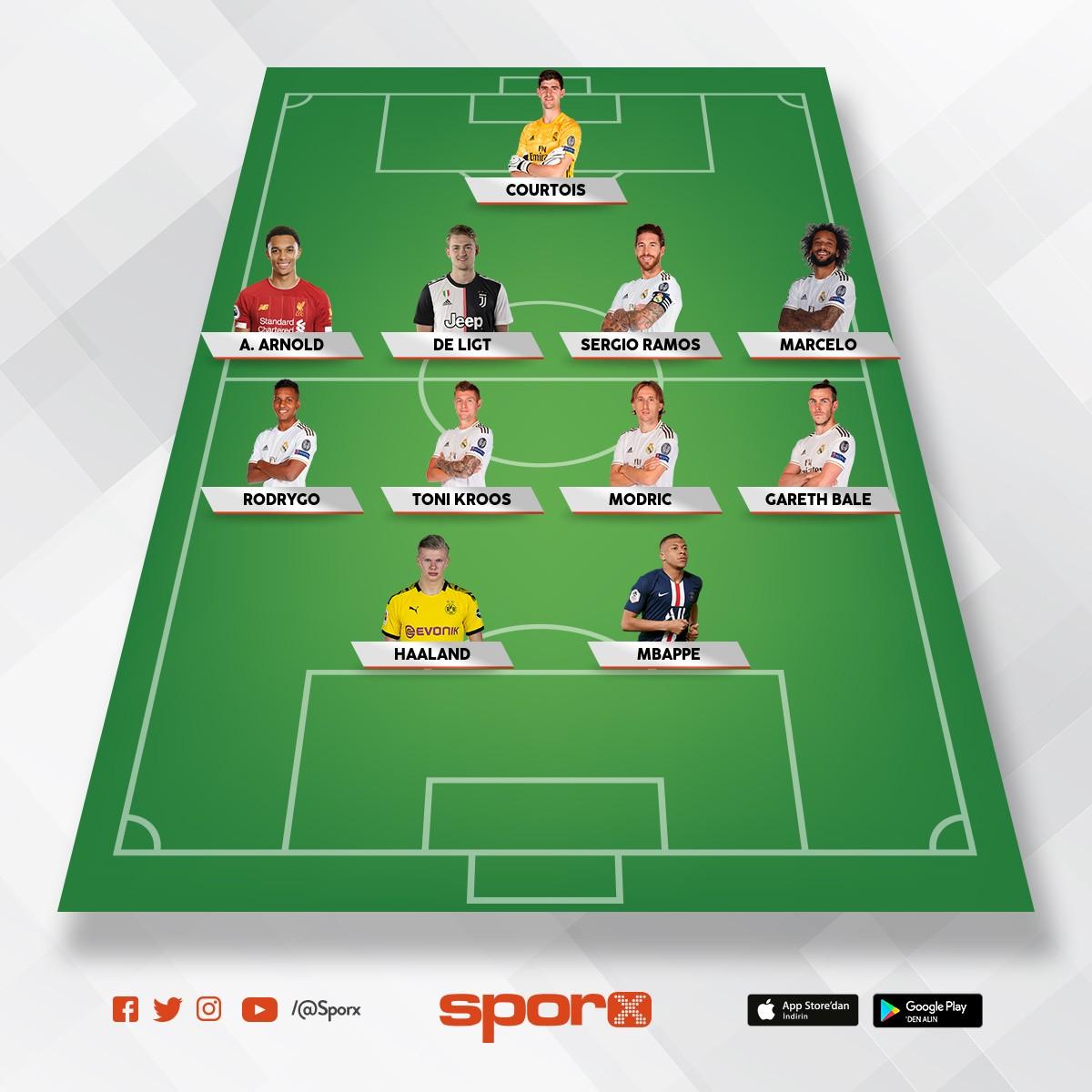 2021 Real Madrid Kadrosu Sporx Ilk11